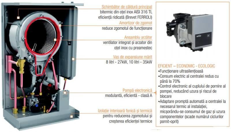 Poza Centrala termica in condensare Ferroli BlueHelix PRO S 27C - 27 KW. Poza 15087