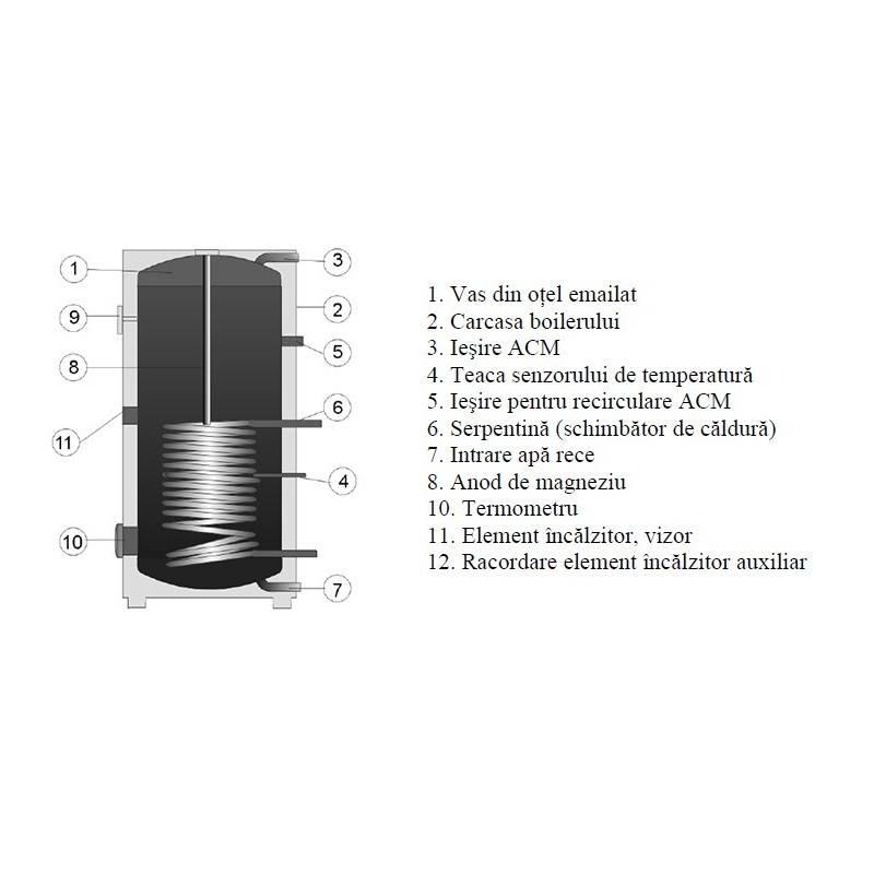 Poza Componente Boiler stativ indirect cu o serpentina (1mPa) DRAZICE OKC1000NTR 1000 Litri