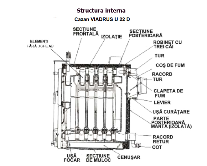 structura interna viadrus vu22d