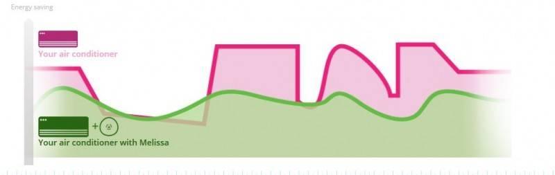 Grafic termostat wi-fi pentru aer conditionat Melissa