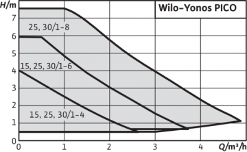 Poza Curba de functionare pompa de circulatie Wilo Yonos Pico 25/1-6