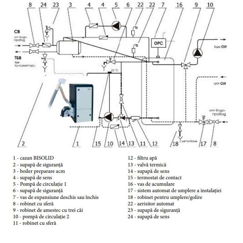 Centrala termica pe peleti Bisolid 30 kW - schema instalare