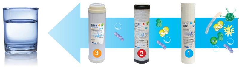 Sistem ultrafiltrare apa potabila in 3 trepte Valrom PUR 3 UF. Poza 8017