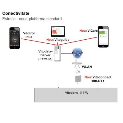 Poza Centrala termica in condensare cu touchscreen Viessmann Vitodens 111 W 35 kW B1LD163. Poza 14758