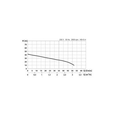 Poza Hidrofor cu pompa autoamorsanta Wasserkonig Premium WKP3300-42/25H. Poza 16895