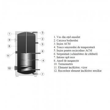 Poza Componente Boiler stativ indirect cu o serpentina (1mPa) DRAZICE OKC400NTR 400 Litri
