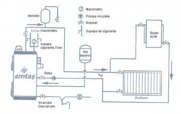 Poza Schema centrala termica pe lemne EMTAS