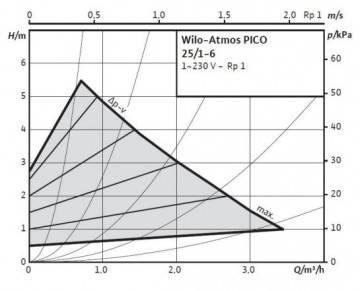 Poza Grafic de functionare pompa de circulatie Wilo Atmos Pico 25/1-6